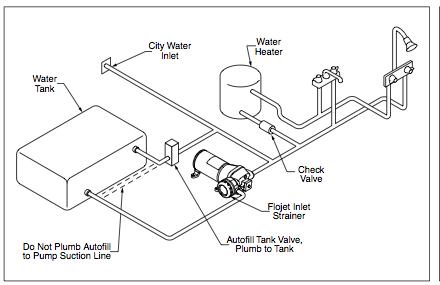 plumbing airstreem airstream remodel airstream renovation plumbing rh pinterest com Schematic Plumbing Bathroom RV Plumbing Schematic