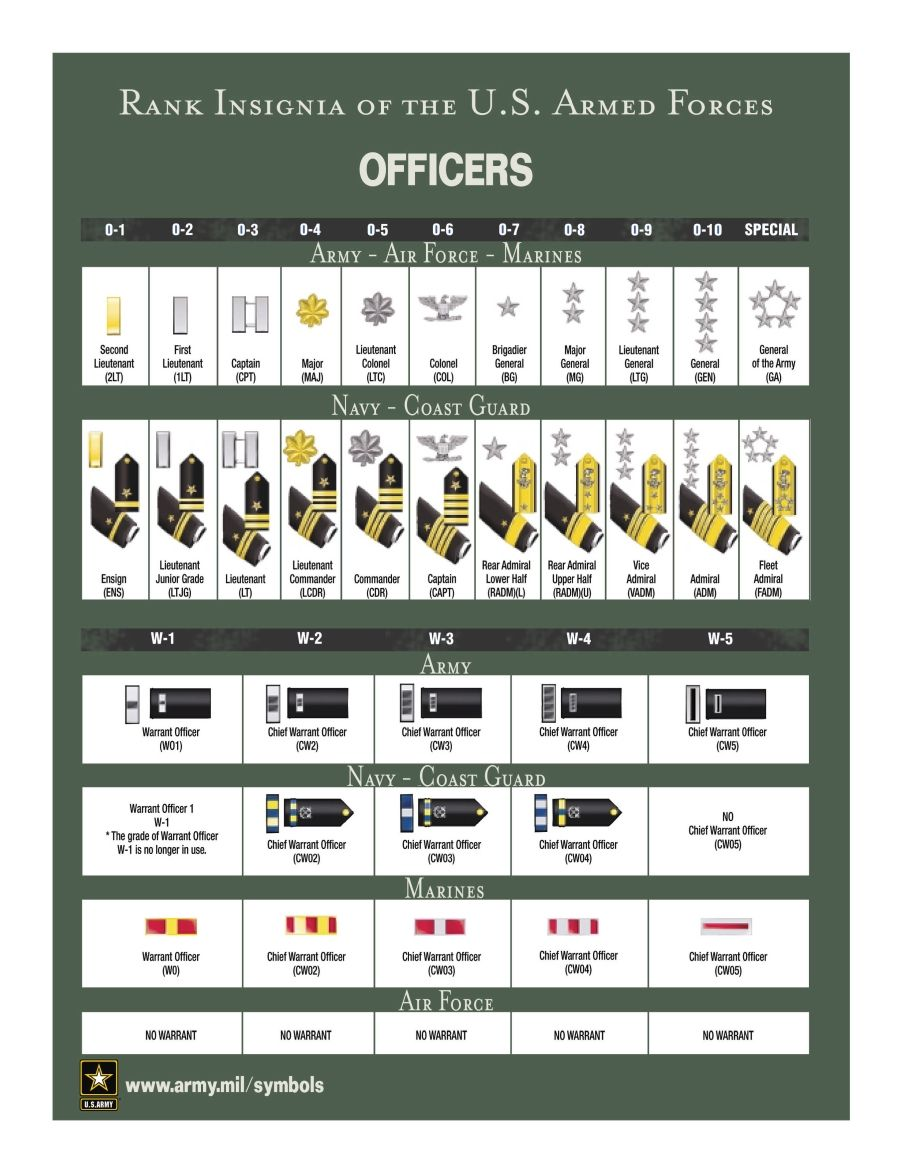 Military rank and insignia uscg lsa trivia reference