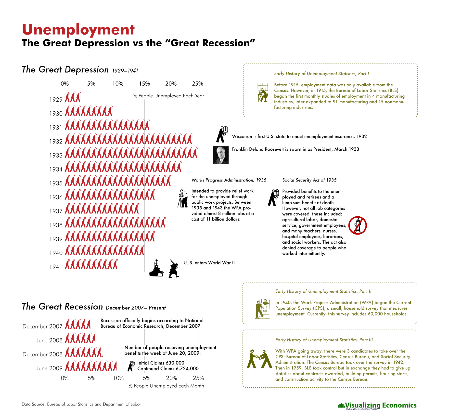 unemployment great depression vs great recession american history unemployment the great depression vs the great recession