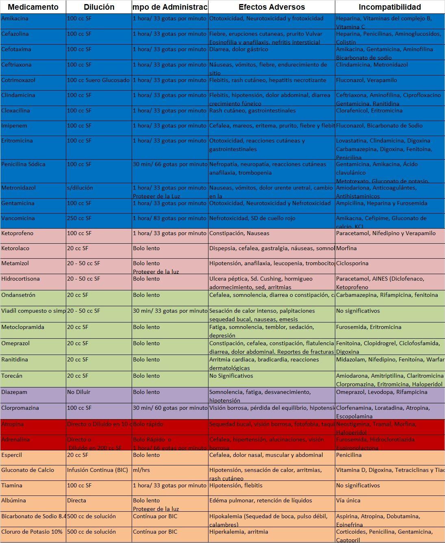 antibiótico para la lista de uretritis con