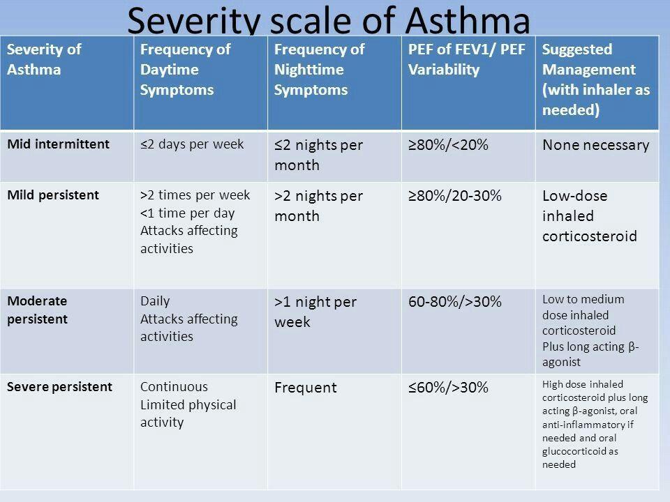 Asthma Severity Scale #asthmamedications | Asthma ...