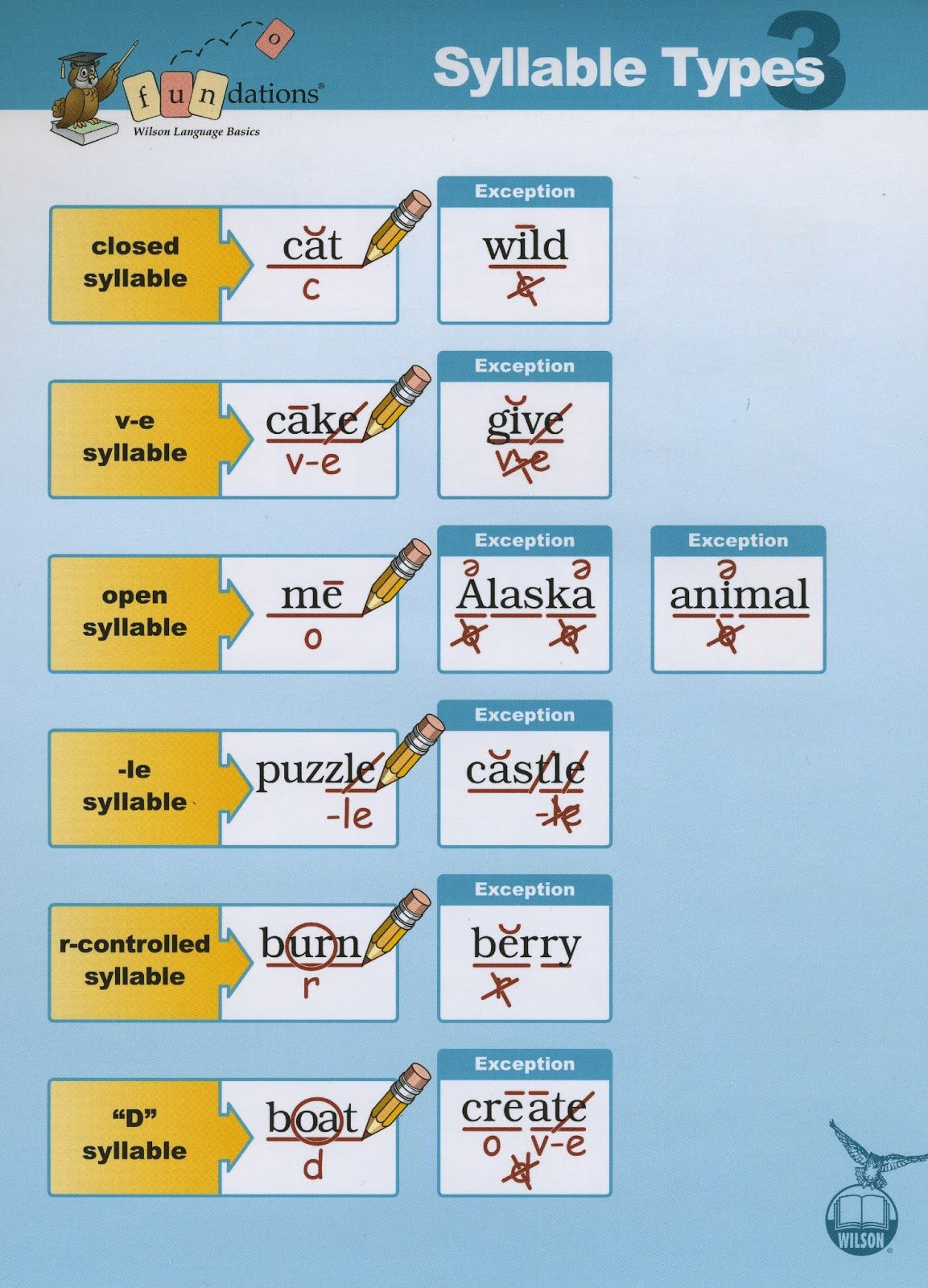 Syllable Types Examples