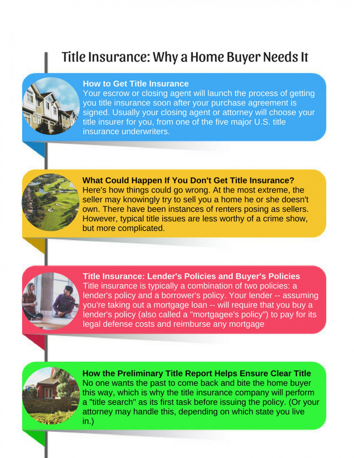 Getting Title Insurance Is One Of The Standard Steps Home Buyers