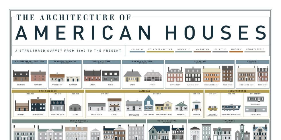 See the Evolution of 400 Years of American House Styles | Pinterest ...
