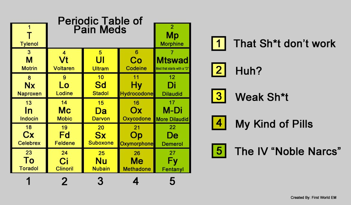 The Periodic Table of Pain Meds (image) | First World Emergency ...