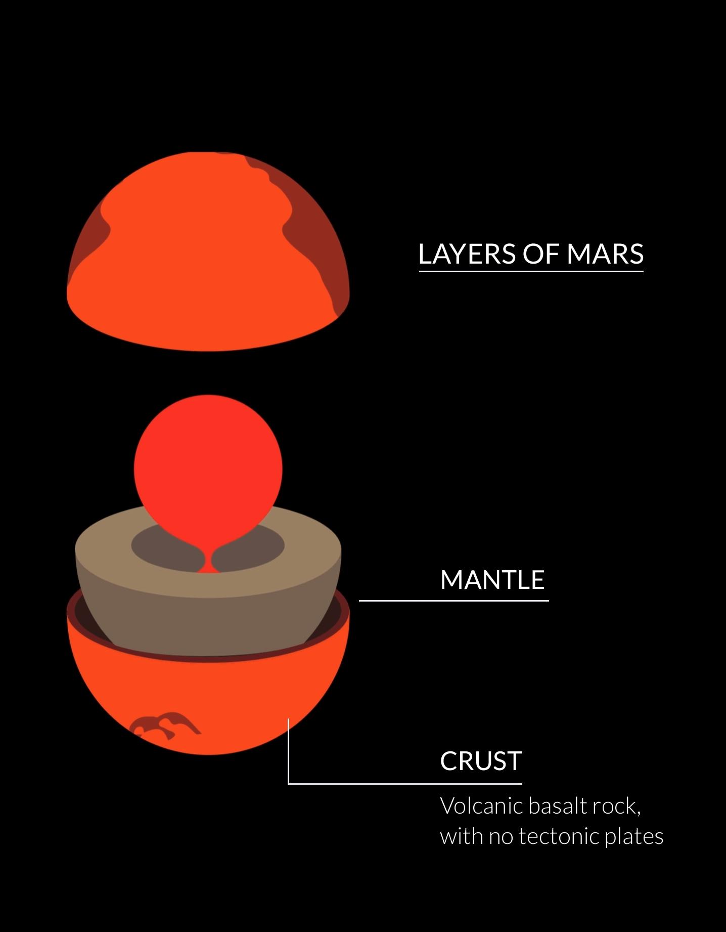20 Mars ideas | mars, space exploration, nasaPinterest