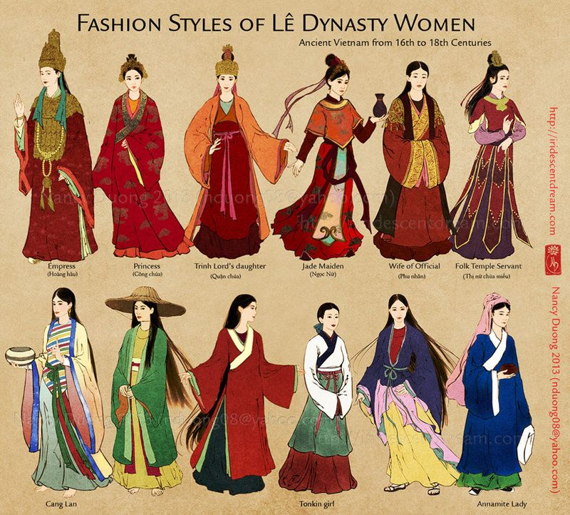 N Duong  Fashion Timeline Of Chinese Clothing