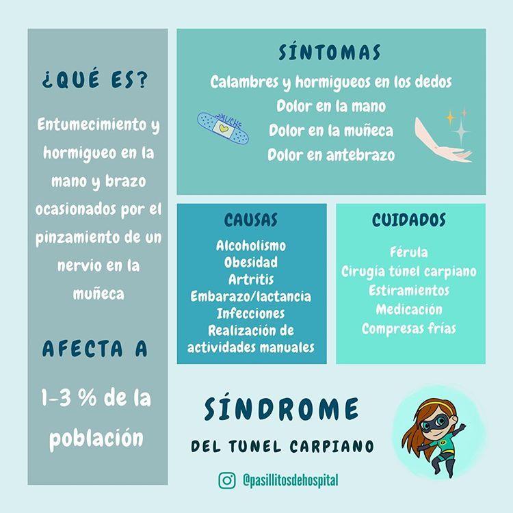 Síndrome Del Tunel Carpiano Qué Es A Quién Afecta Cuáles Son Sus Causas Sus Síntomas Y Sus Cuidados Instadocenciasalud Enfermeria Síndrome