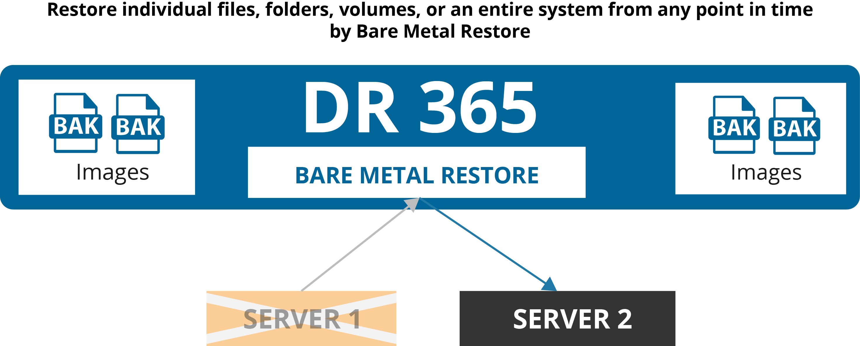DR365™ Backup And Disaster Recovery Appliances Disaster