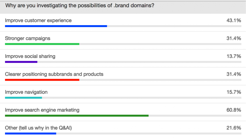 Three reasons for companies to consider using .brand TLDs