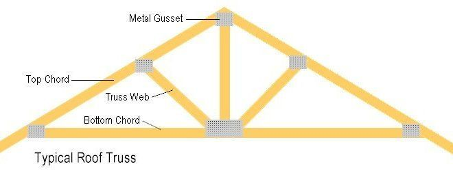 Garage Truss Design