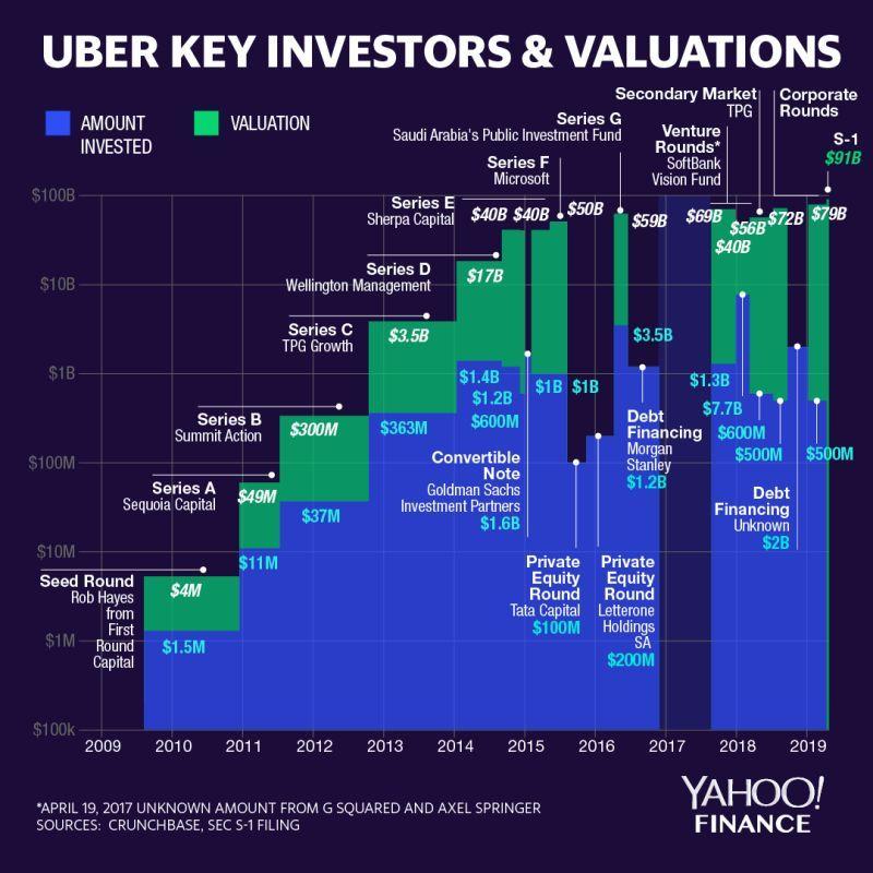 Uber Uber Officially Began Trading Friday On The New York