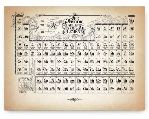Ancient style whimsical periodic table of the chemical elements ancient style whimsical periodic table of the chemical elements poster print wall decor 12 urtaz Image collections