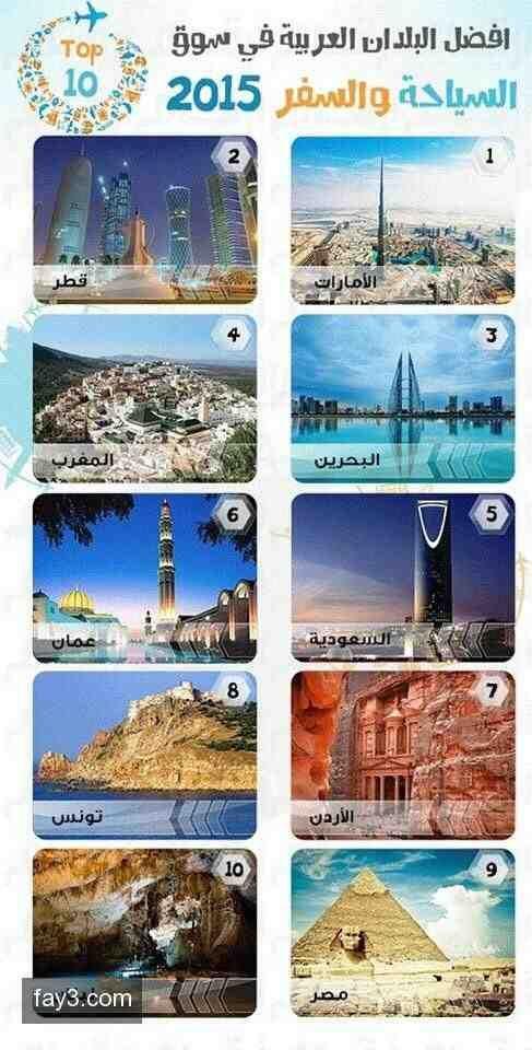 أفضل البلدان العربية في سوق السياحة والسفر ٢٠١٥ انفوجرافيك Screenshots Map Screenshot Culture