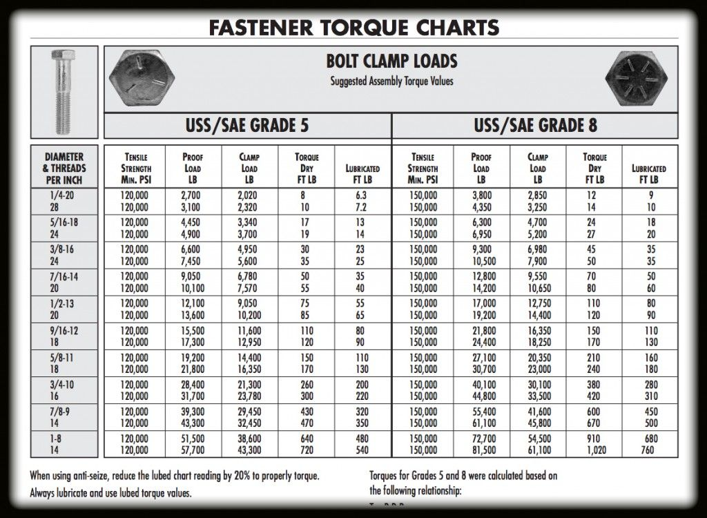 Fastener Torque Charts  Shop Tips HintsCharts  More