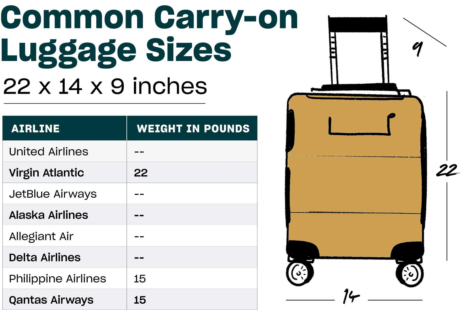 A Carry On Luggage Size Guide By Airline Luggage Sizes Luggage Packing Tips For Travel