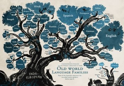Origins Of English, And The Great Vowel Shift | Gizmo's Freeware