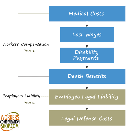 Workers Compensation And Employers Liability Coverage Disability Payments Business Insurance
