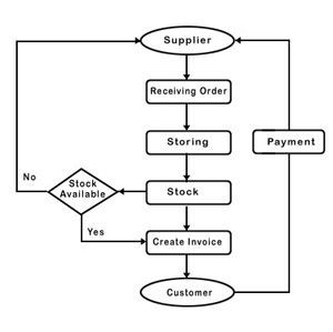 True To Life System Flow Chart Of Inventory System Mini ...