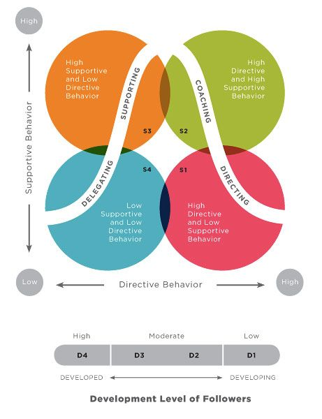 the hersey blanchard situational leadership theory Leadership is the exercise of authority, whether formal or informal, in directing and coordinating the work of others situational leadership model or life-cycle theory was developed by paul hersey and kenneth blanchard in 1971 and revised in 1996.