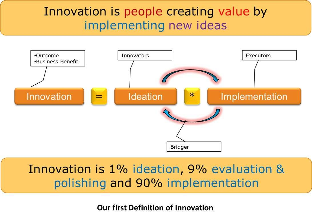 Ourfirstdefinition  Innovation Management