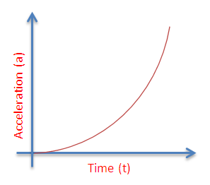 Graphs are mathematical models. They are a very useful way of describing relationships. Graphs are especially useful when describing the motion of the objects, that is, any moving object changes is position with respect to time.