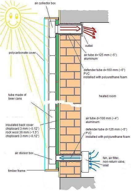 Chauffage solaire Earthship and House - echangeur air air maison