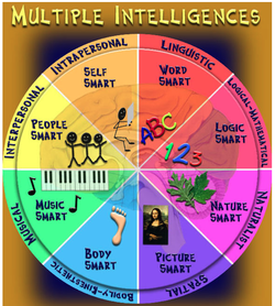 lev vygotsky theory - Google Search | Play based learning ...