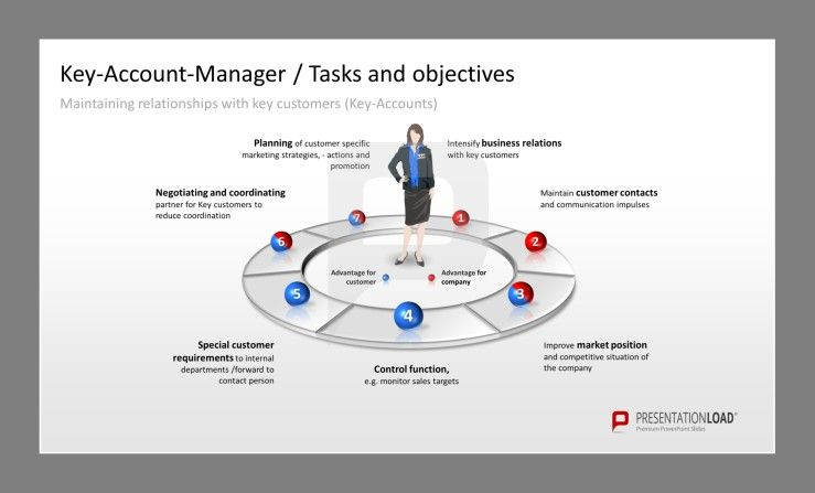 KeyAccount Management Powerpoint Presentation Template Overview