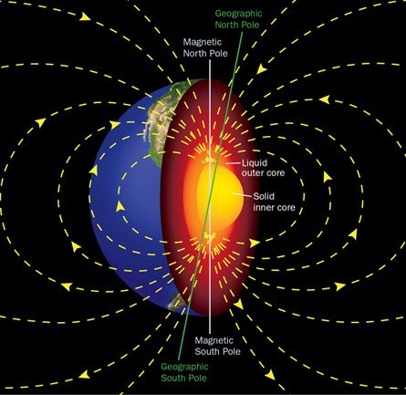 Spinning The Core Earth S Magnetic Field Outer Core Magnetic Field