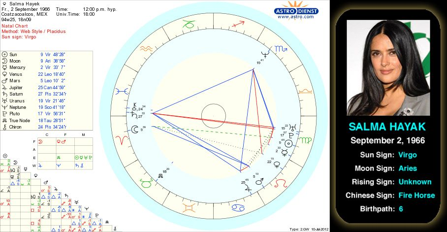 Salma Hayek's birth chart  Born on September 2, 1966, in