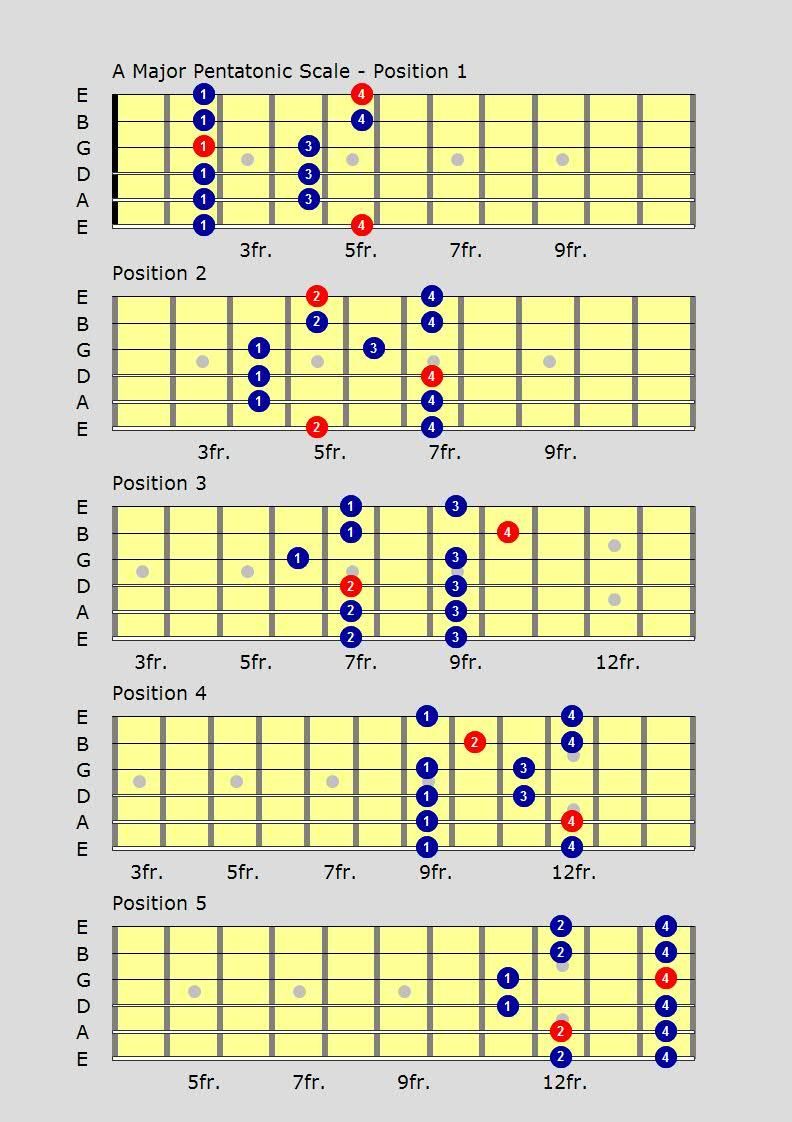 The Major Pentatonic Scale  The Five Patterns  Justin Guitar