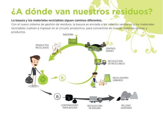 Nos Parece Importante Desde Orientapadres Acercarles Informacion Brindada Por El Gobierno De La Ciudad Imagenes De Reciclaje Ciencias Ambientales Basura Cero