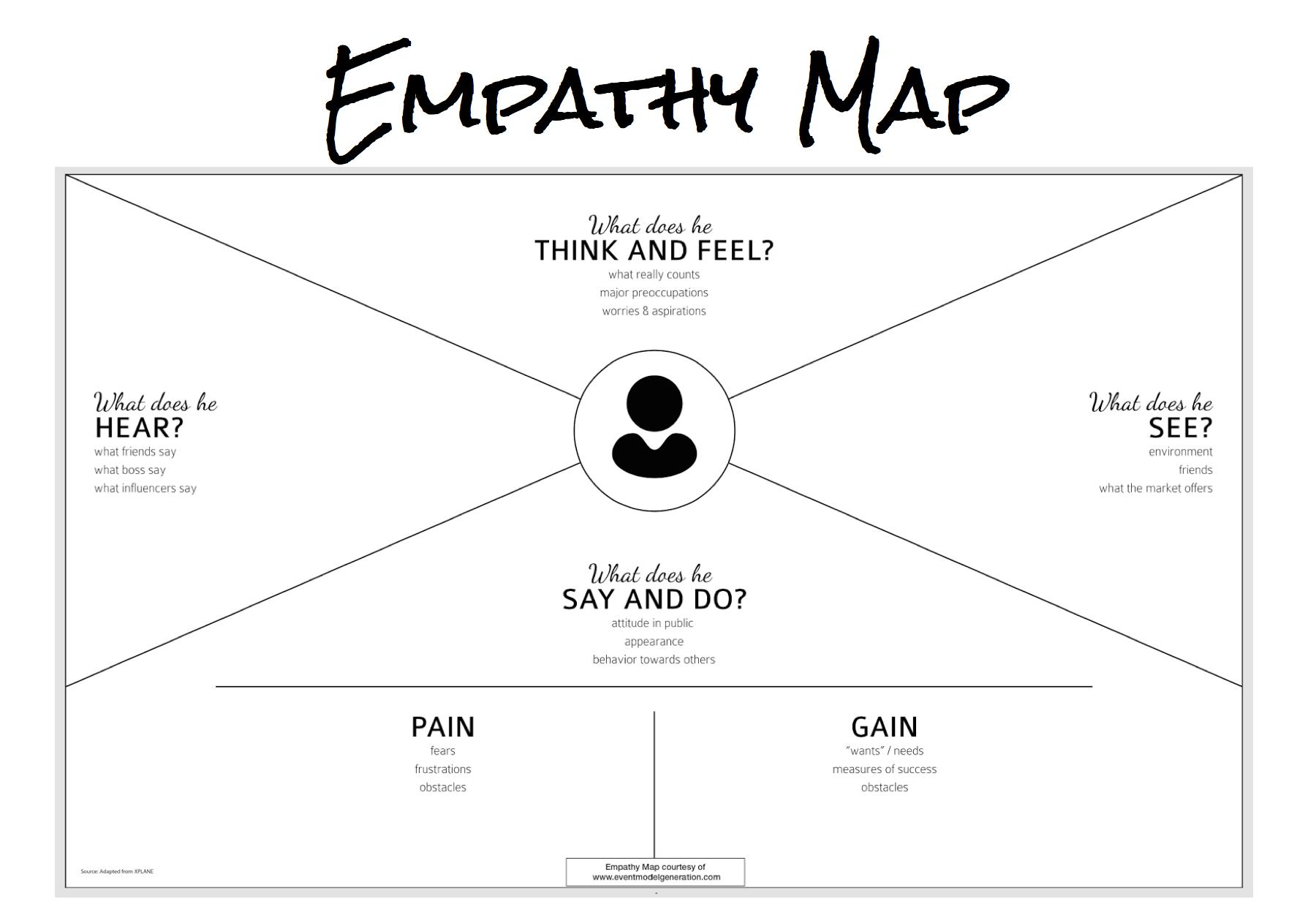 Pin De Pia Vilmi En Empathy Map