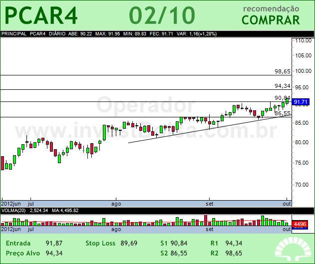 P.ACUCAR-CBD - PCAR4 - 02/10/2012 #PCAR4 #analises #bovespa