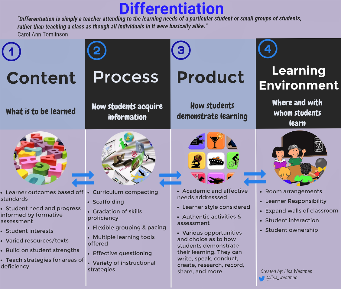 Why Differentiation Misses Mark For >> How Differentiation Fosters A Growth Mindset Education