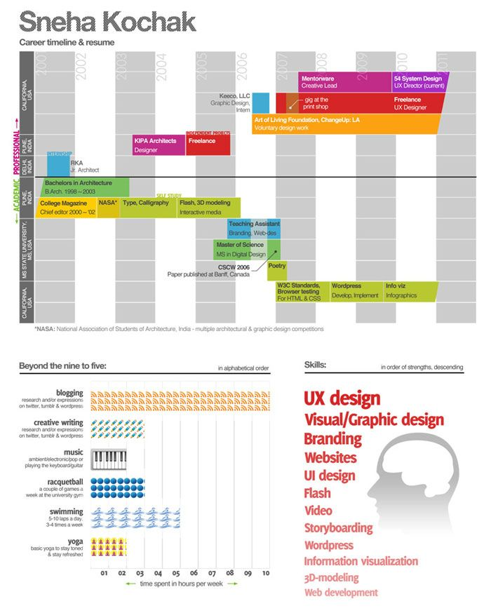 Infographics Examples | 10 Awesome Infographic Resume Examples ...