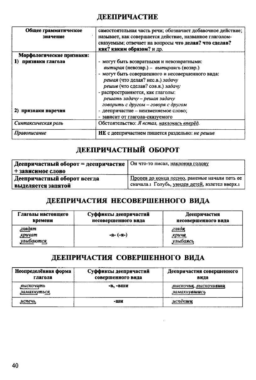 Russkij Yazyk V Tablicah I Shemah Stranica 2 Uroki Pisma Pravila Pravopisaniya Grammaticheskie Uroki