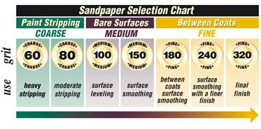 Image result for sandpaper grit guide