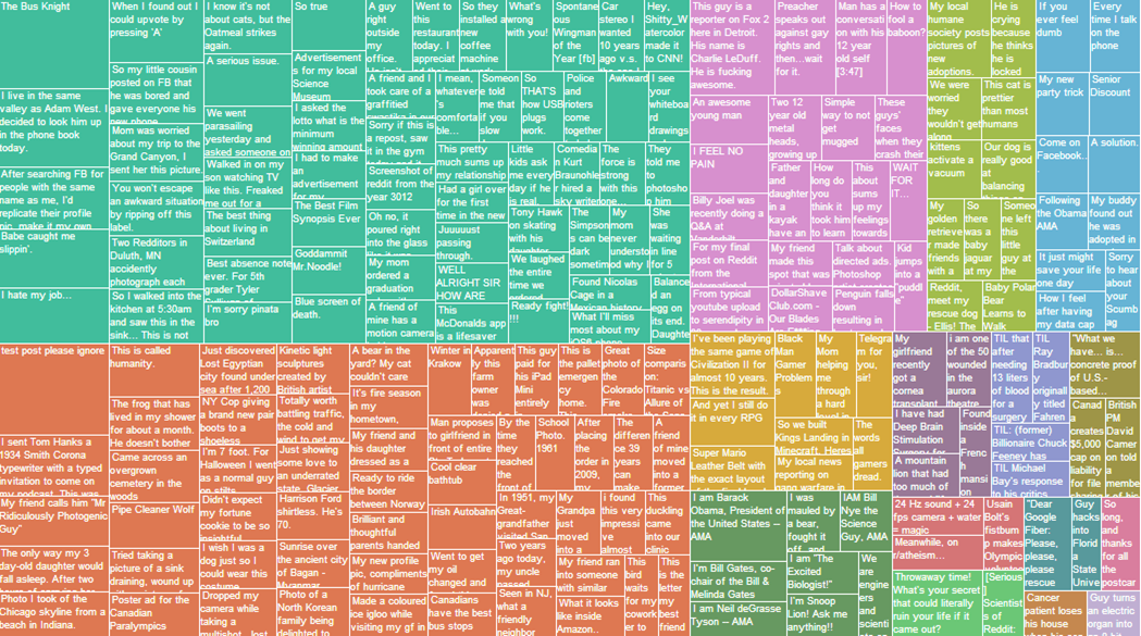 200 top-scoring reddit posts of all time