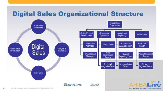 structure et organisation du marketing digital - Recherche Google - best of business blueprint sap co