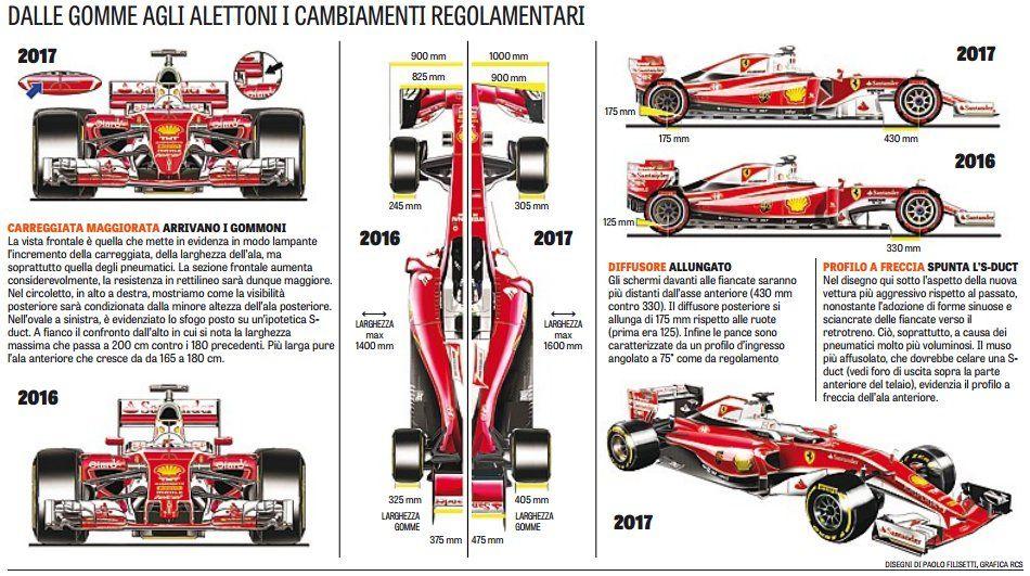 Pin by Some Guy on F1 2017 Ferrari, Racing art, Car sketch