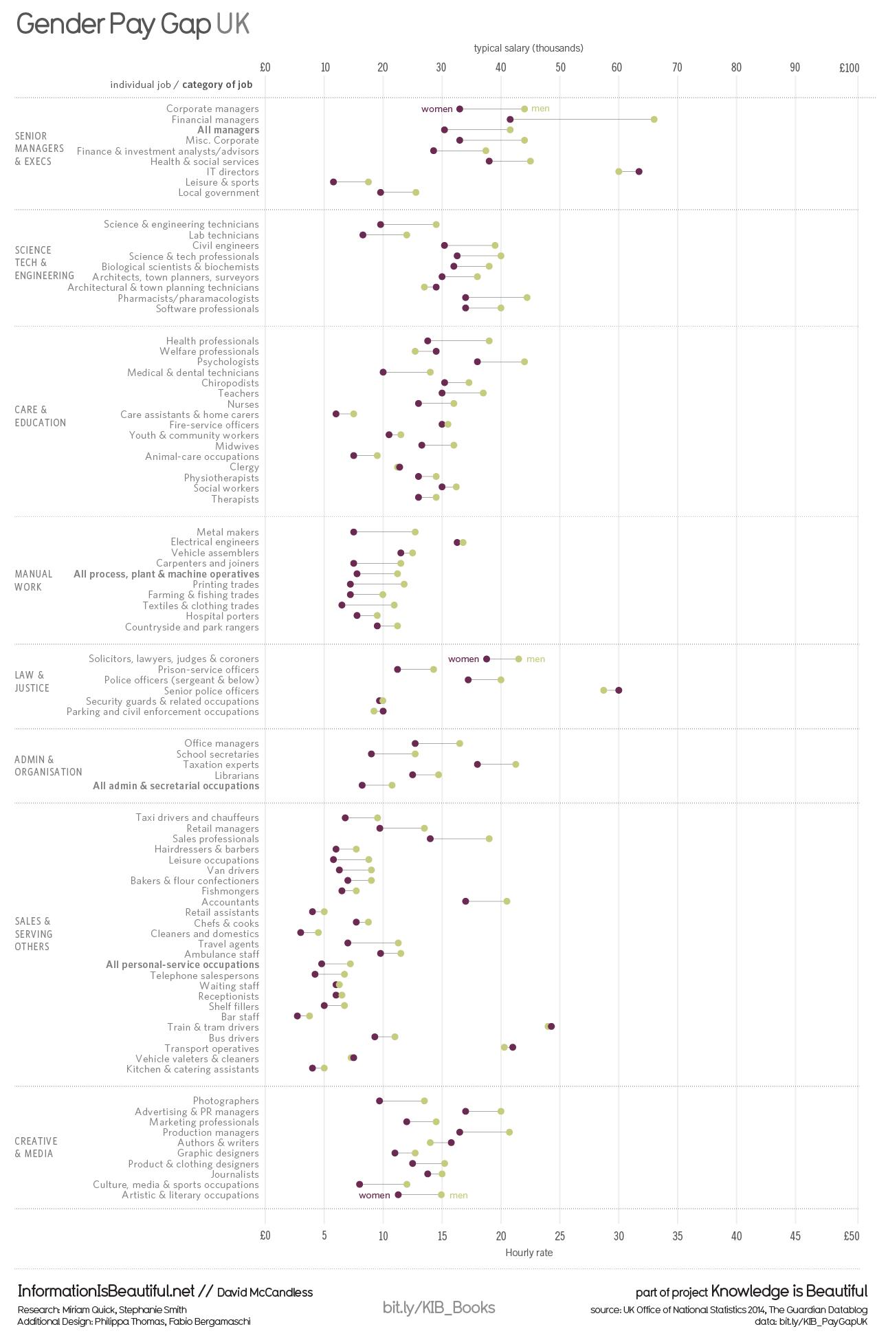 http://www.informationisbeautiful.net/visualizations/gender-pay-gap-uk/