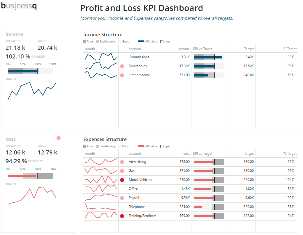 p>Hi all! Do you like Profit and Loss KPI Dashboard in