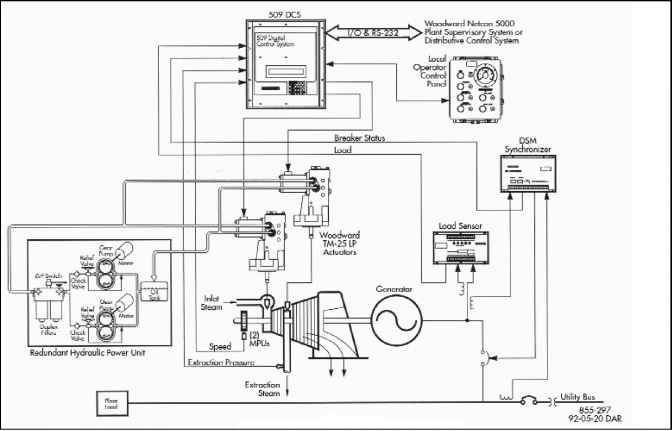 13-16 representative block diagram of a steam turbine-generator set control  system  source: woodward governor