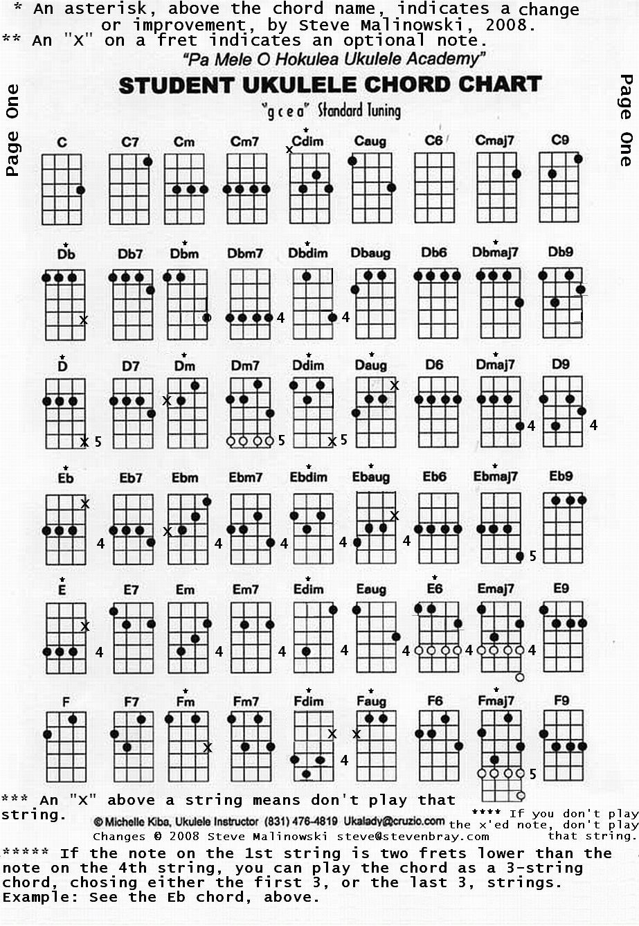 All the chords on the ukulele playing the ukulele pinterest ukulele chord page hexwebz Images