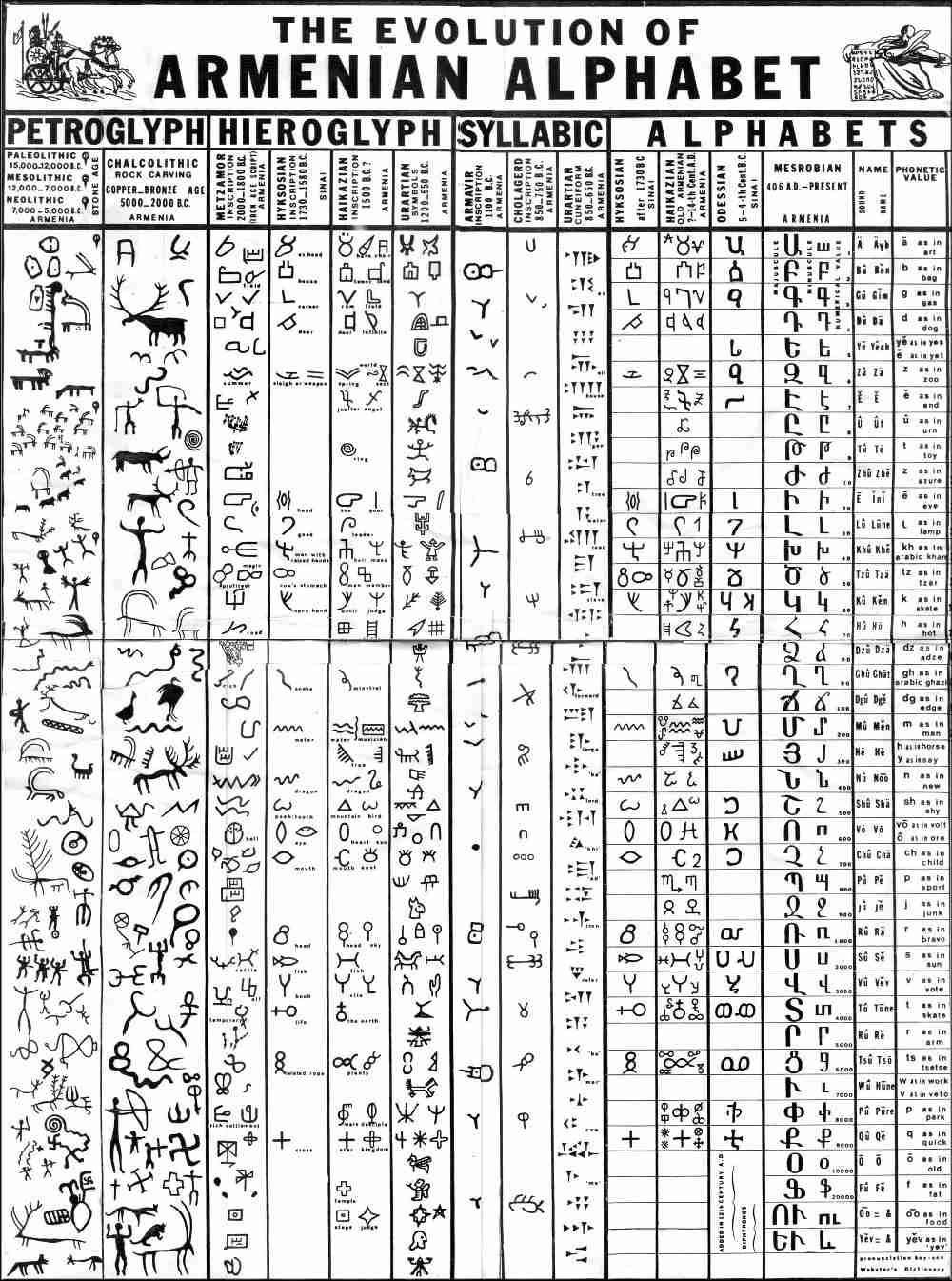 Evolution of the Armenian Alphabet. Petrogylph – Heirogylph – Syllabic – Alphabet. via InformationisBeautiful.net
