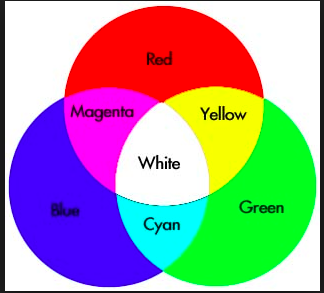 The Light Color Wheel Is Different Than Paint Primary Colors Are
