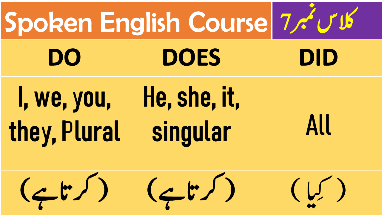 Learn Use Of Do Does Did In Urdu Hindi With Pdf And Video English Study Study English Grammar English Language Teaching [ 720 x 1280 Pixel ]
