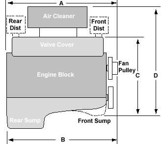 Popular American V8 Engine Dimensions Engineering Valve Cover Chevy